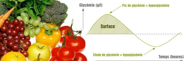 Contrôler son poids avec l'indice glycémique