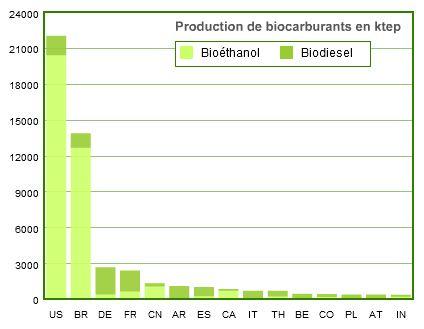 production mondiale biocarburants