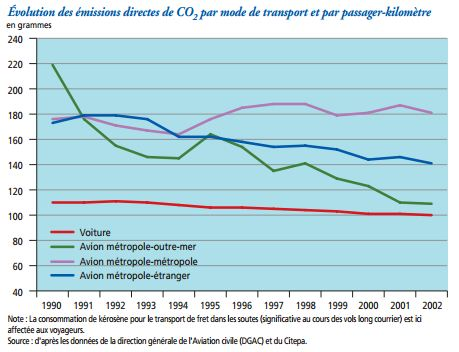 emissions-co2-avion-transports