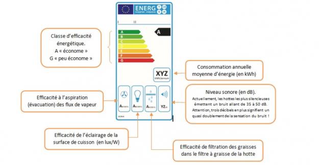 étiquette énergie, hotte, four