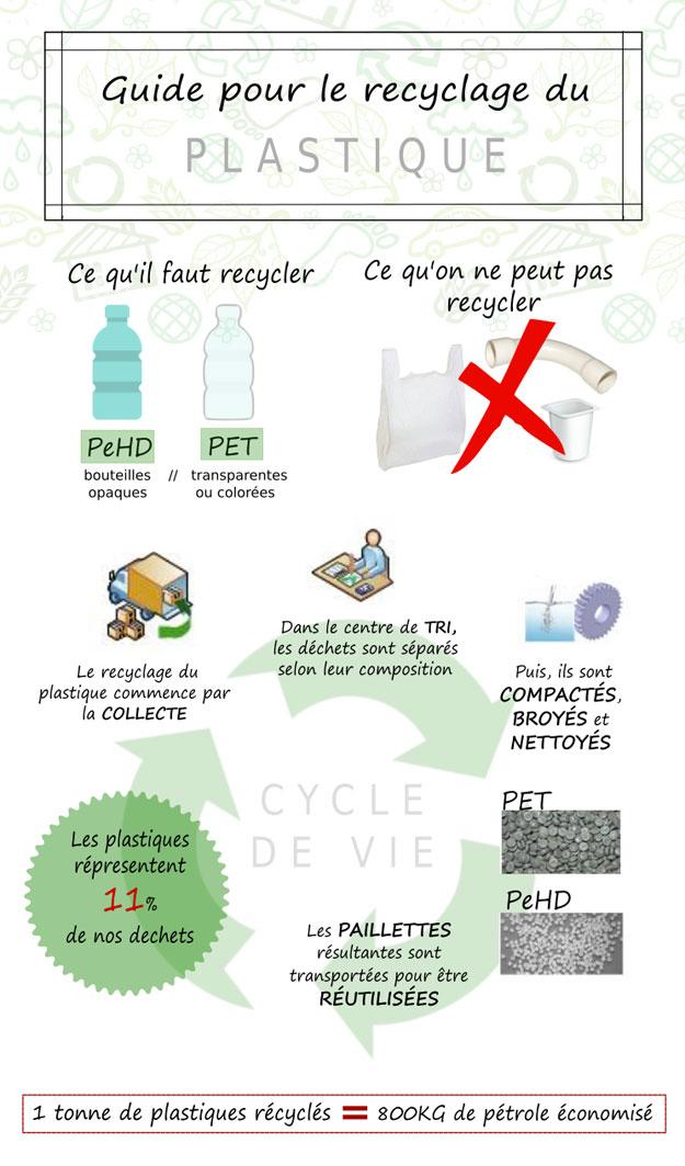 Exceptionnel Comment recycler le plastique ? | Page 2 AS72