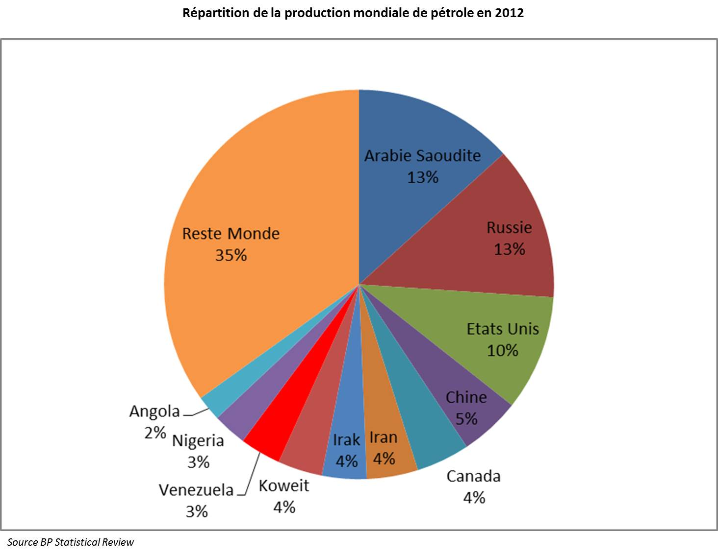 production-mondiale-petrole-2012