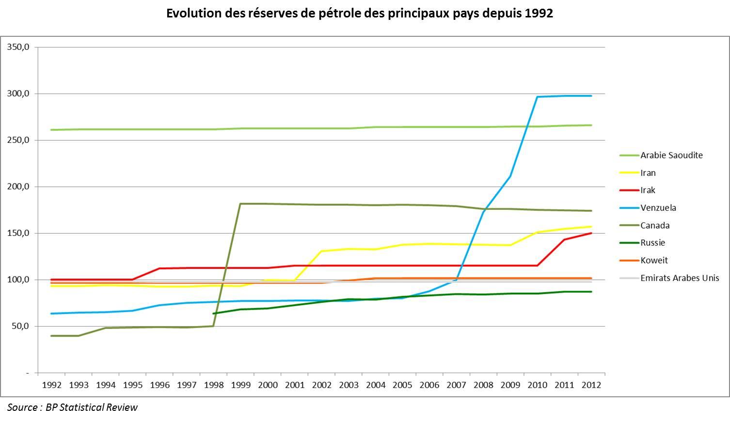 réserves-petrole-evolution