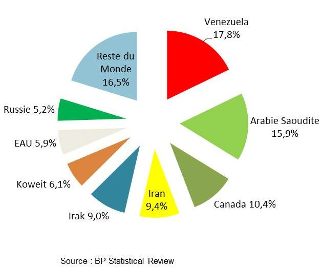 Peak Oil reserves-mondiales-petrole-2012