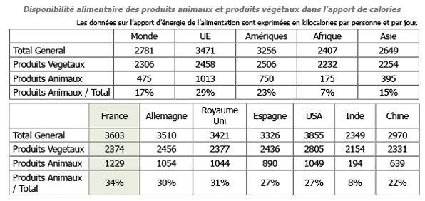 disponibilité des produits alimentaires