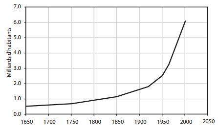 démographie et ressources naturelles
