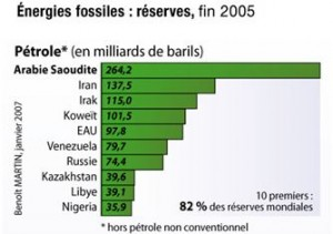 Reserves de pétrole fin 2005