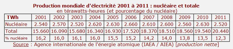 production-energie-nucleaire-an