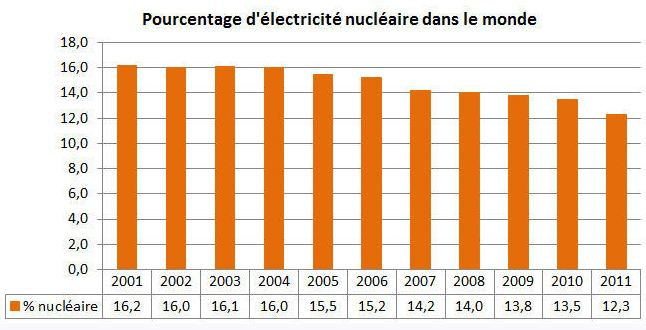 production-energie-nucleaire-monde