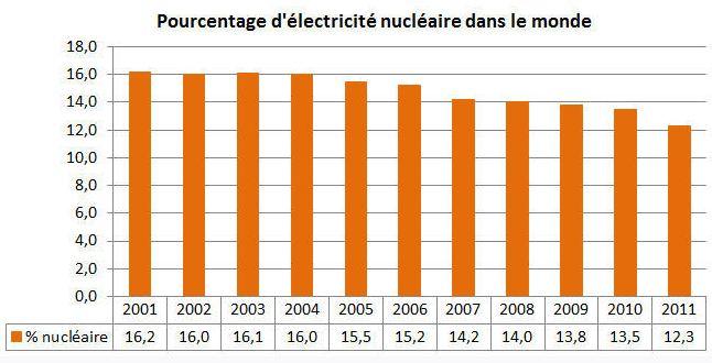 production-energie-nucleaire-monde