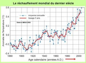 schéma climat du passé