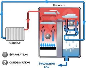 chaudiere_a_condensation