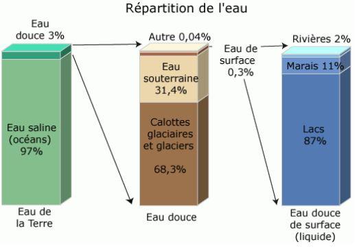 La répartition de l'eau selon l'usgs.gov, combien d'eau