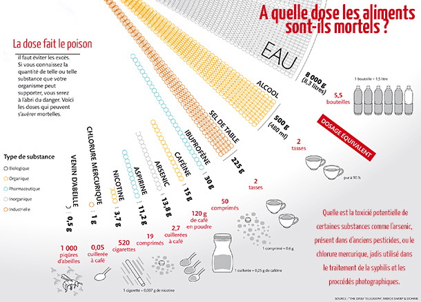 doses-mortelles-infographie