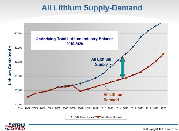 lithium-offre-demande