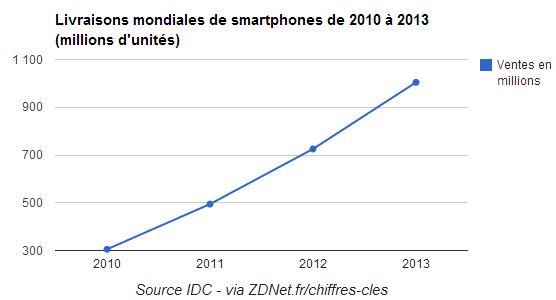 ventes-mondiales-smartphones2013
