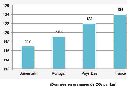 emissions-co2-voitures-2012