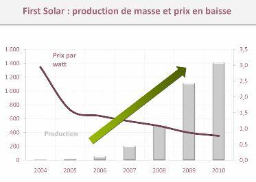 Prix de la production photovoltaique (source Xerfi)