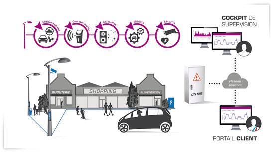 citybox: un outil pour superviser l'éclairage public