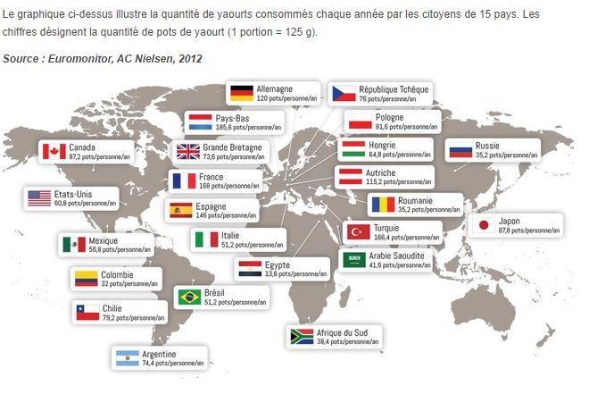 consommation-mondiale-yaourt