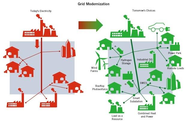 reseau-distribution-grid-sans-grid