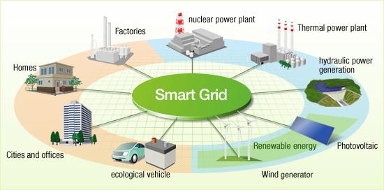 Une illustration de smart grid par Hitachi