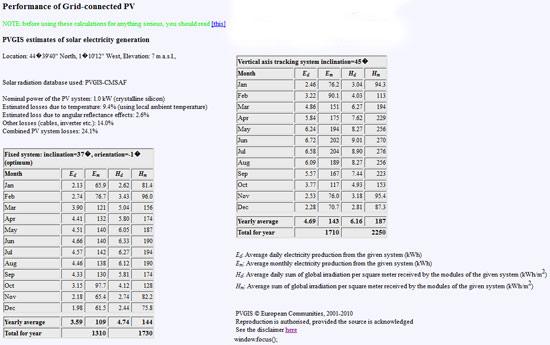 logiciel pvgis gratuit