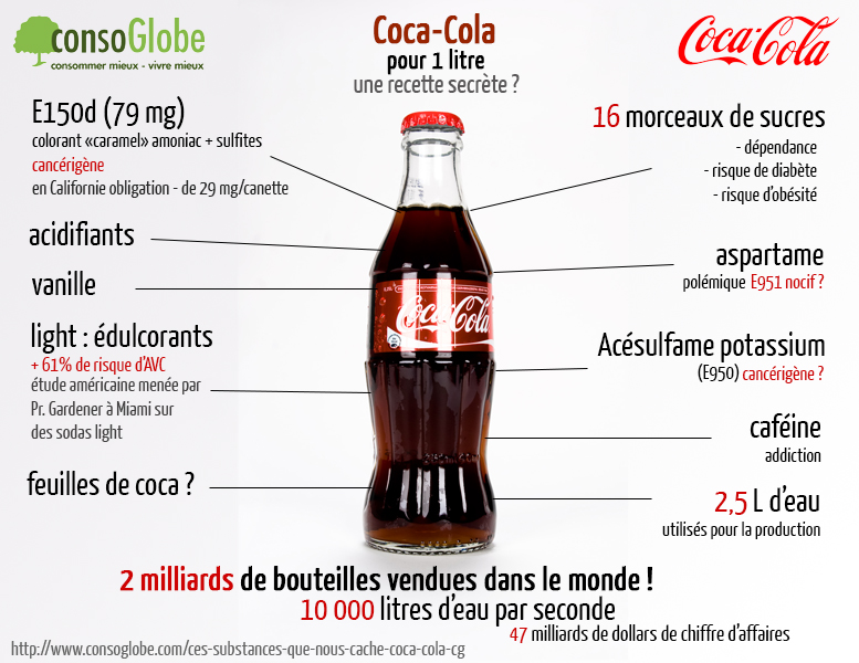 pros and cons of drinking coca cola