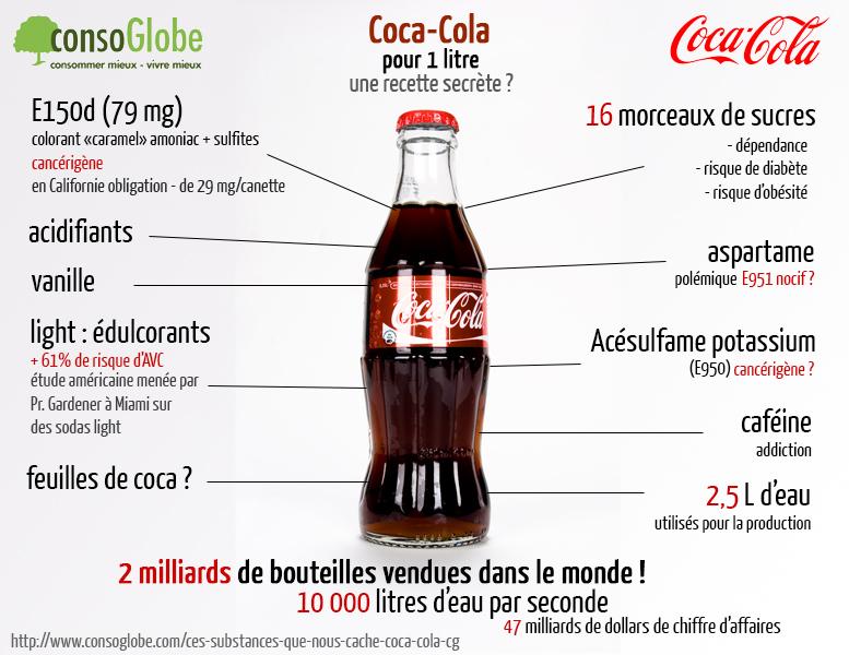 coca-cola-en-resume-consoGlobe