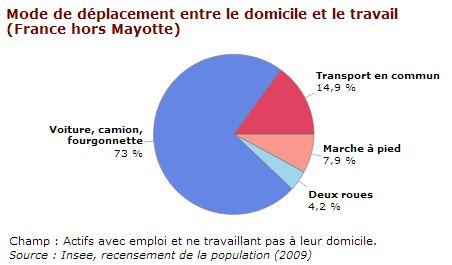 transport-domicile-travail-france09