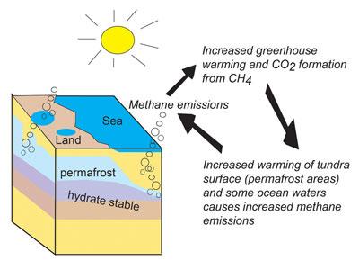 hydrates-methane-co2