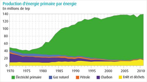 production énergie france évolution