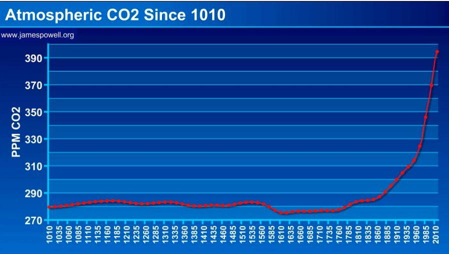 CO2-croissance-1000ans