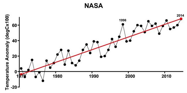 Réchauffement graphique nasa température anormale