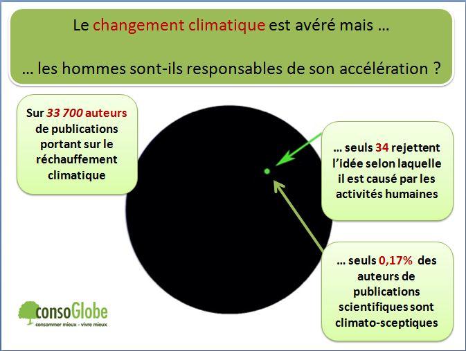 climatosceptiques.combien