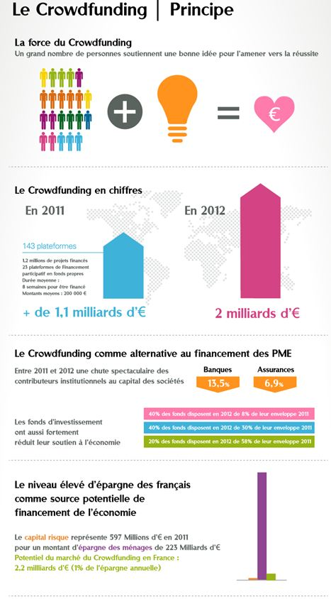 crowdfunding-financement collaboratif
