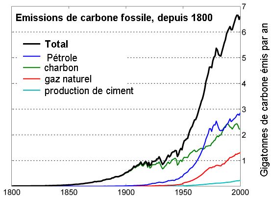 graphique carbone fossile