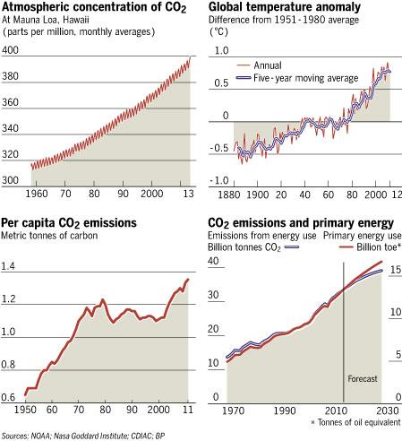 chiffres-co2-climat