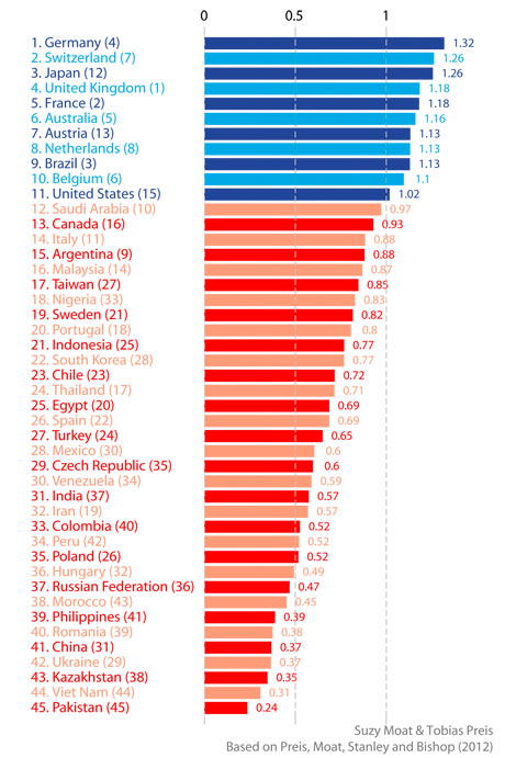 Future Orientation Index 2012