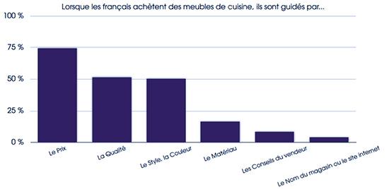 Planetoscope statistiques ventes de cuisines quip es for Tous les cuisinistes