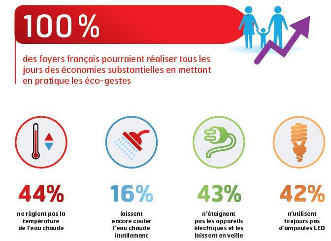 ecogestes-francais2013
