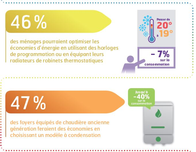 economies-energies-sondage-veolia2
