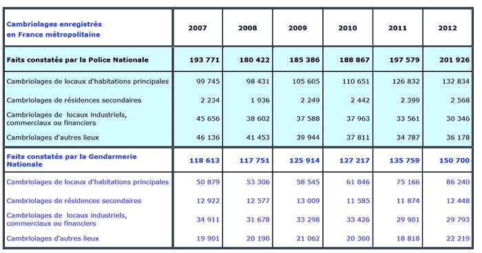 Planetoscope Statistiques Nombre De Cambriolages En France