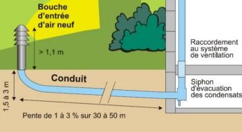 Schéma puits canadien