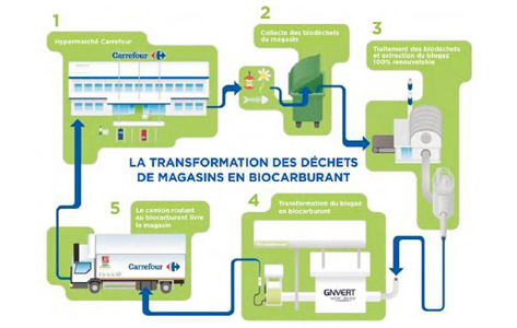carrefour-biomethane-01
