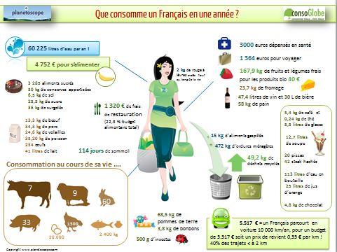 conso-francais-small