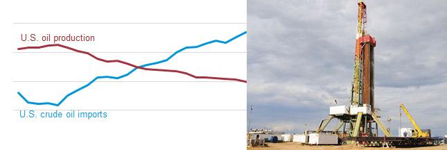 Importation de pétrole, la Chine dépasse les USA