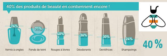 40% des produits de beauté contiennent des perturbateurs endocriniens