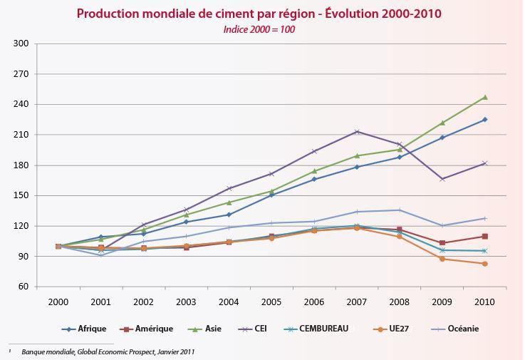 Production mondiale ciment regions for Prix du ciment en france