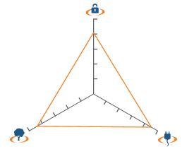 trilemne-energie